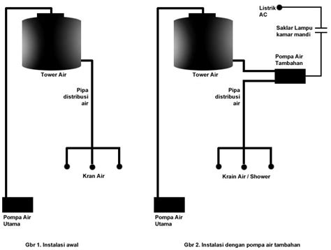 Pompa Celup Lemah tips meningkatkan tekanan air pada shower coretan rumah