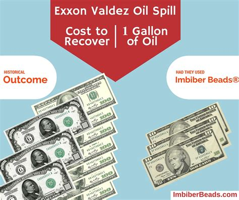 Cost To Recover by How Much Did It Cost Per Gallon Recovered For The Exxon