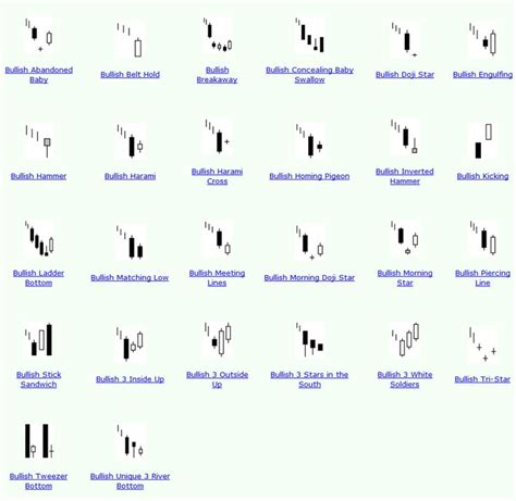candlestick pattern test 19 best candle stick patterns images on pinterest forex