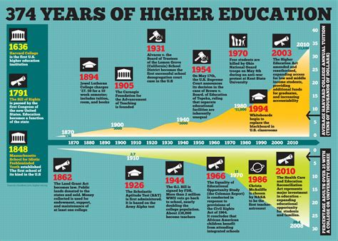 american academic cultures a history of higher education books here are the 100 best education infographics