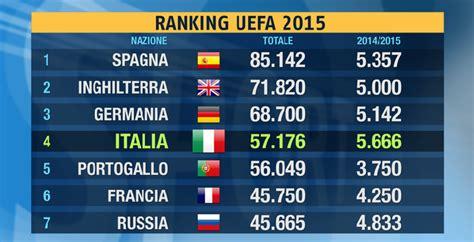 Csuci Mba Ranking by Italia Padrona D Europa Dopo Due Giornate Di Coppe