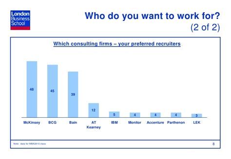 Do You Need An Mba For Consulting by Who Are The Consultants