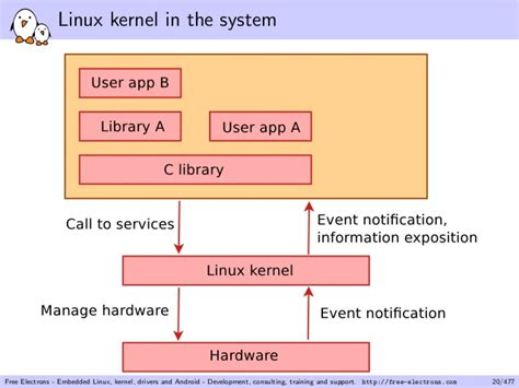 selinux tutorial introduction to linux kernel security linux kernel driver exle