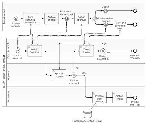 bpmn diagram interchange exle of bpm five sources of water diagram drawing for house