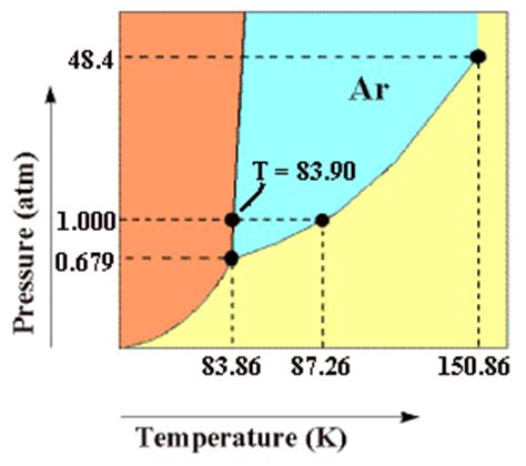 phase diagram argon solved shown above is a phase diagram for ar not to chegg