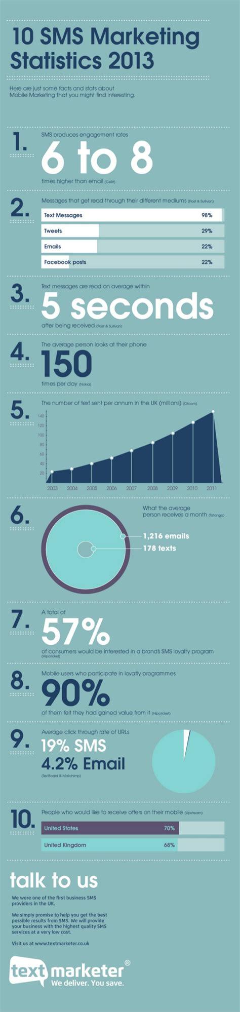 mobile marketing statistics mobile marketing statistics