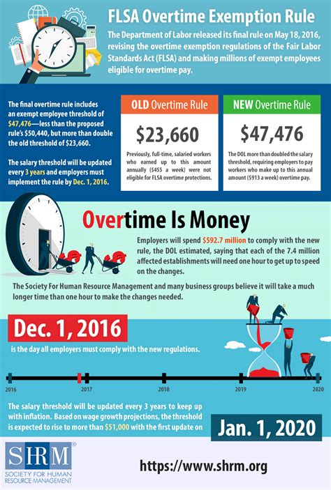 increase 10 000 page likes in 30 days a workbook of 59 actionable marketing tips books flsa overtime rule changes infographic