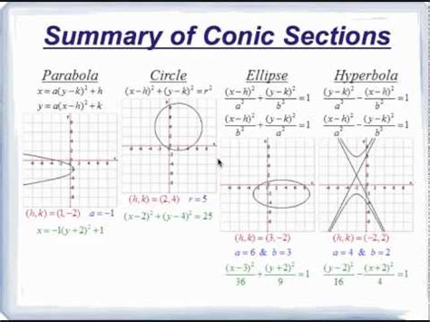 conic sections project with equations summary of conic sections 2 youtube