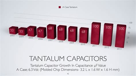capacitor grade tantalum capacitor grade tantalum powder 28 images a new for tantalum capacitors ee power capacitor