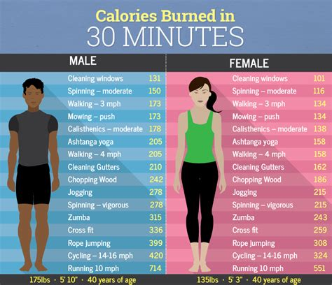 Weight Loss Tips Burn All The Calories You Eat by Calories Burned In 30 Minutes Vs