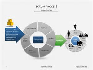 Scrum Template by Powerpoint Slide Templates Scrum Process