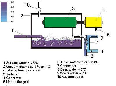heat wave jepang konversi energi termal lautan wikipedia bahasa indonesia
