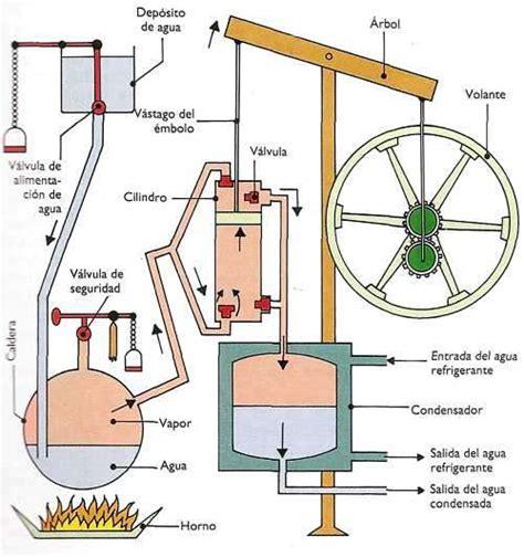 barco a vapor de james watt biografia james watt la maquina a vapor maquinismo