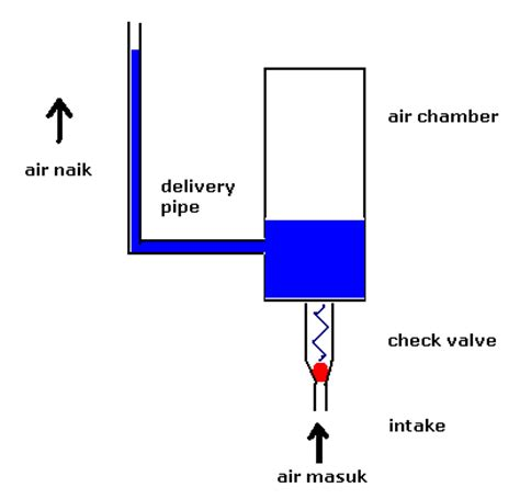 Cek Valve Pompa Air info dan tips membuat pompa hydram hidraulic ram