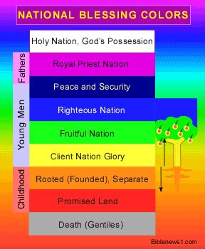 colors of the bible meaning of a rainbow quotes quotesgram