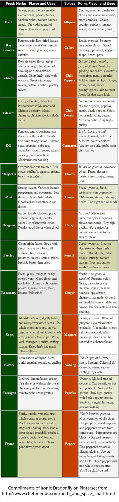 herb chart herb spice chart i redid to an image really good