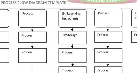 haccp flow diagram template process flow diagram haccp wiring diagrams schematics
