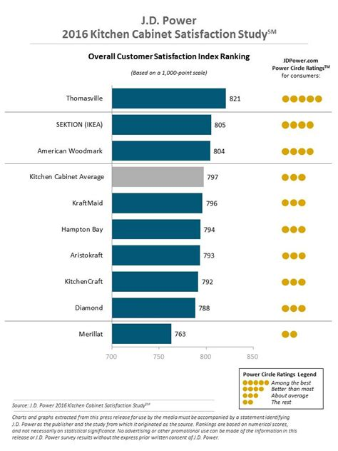 kitchen cabinet rankings 2016 kitchen cabinet satisfaction study j d power