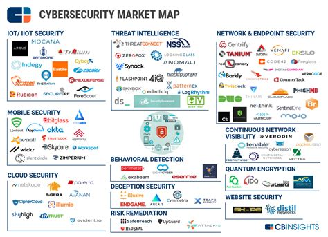 106 cybersecurity startups in a market map