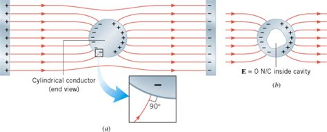 the electric field inside a charged parallel plate capacitor is zero the electric field inside a conductor shielding