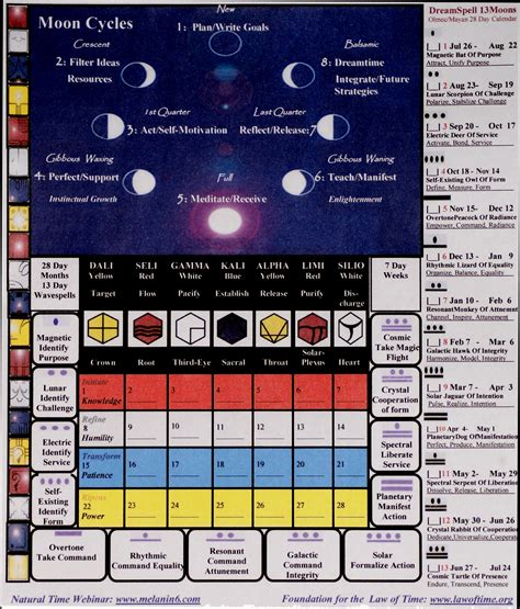 13 Moon Calendar 13 Moon Keeper Of The Time