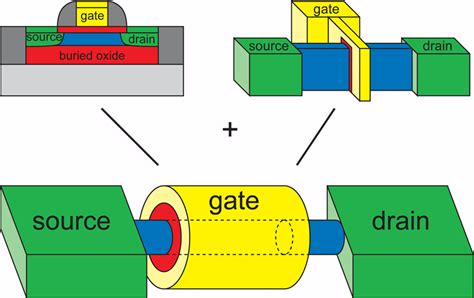 strain engineered mosfets books the future improving transistor performance and