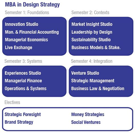 Cca Mba In Design Strategy Review by 97 Best Web Design Stuff Images On Design Web