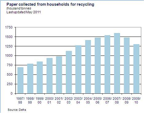 How Much Do You Make On A Paper Route - so much for the paperless society global consumption of