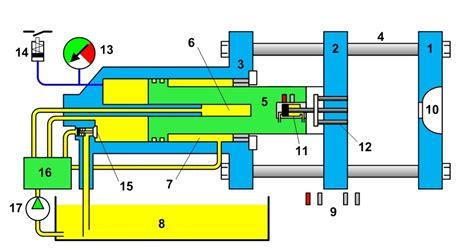 Mesin Injection Molding lathif chuby cl unit injection molding