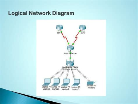logical network diagram logicaldiagram cus network design best free