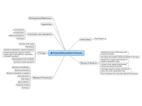 thesis map thesis dissertation format mind map biggerplate