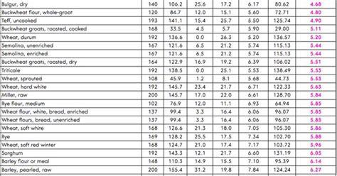 whole grains nutrition chart grain and flour comparison chart health nutrition diet