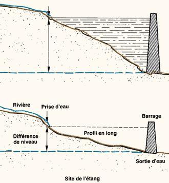 Lit Artificiel D Un Cours D Eau by La Topographie L 233 Ves Topographiques