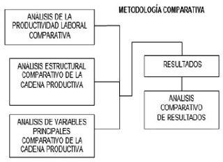 comparacion cadenas en php an 225 lisis comparativo entre las cadenas productivas del