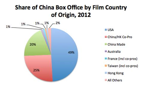 china us film china s box office 2012 re cap another stellar year