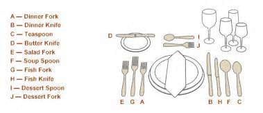 Proper Table Setting For Formal Dinner - how to set a table fsw