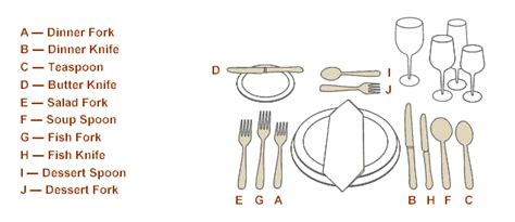 How To Set Silverware On Table by How To Set A Table Fsw