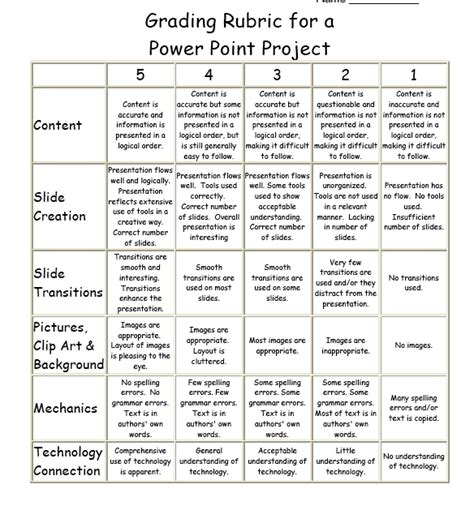 rubric template for powerpoint presentation rubric