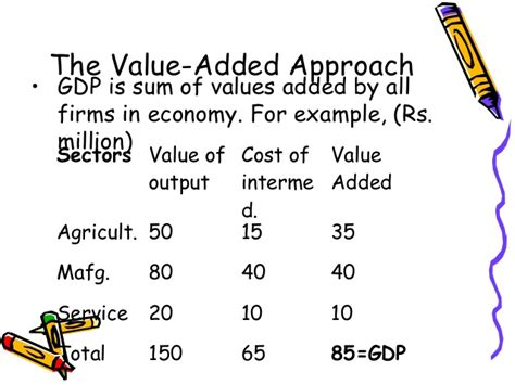 Value Added Courses For Mba by Chapter 2 Measuring National Economic Activity For Bba