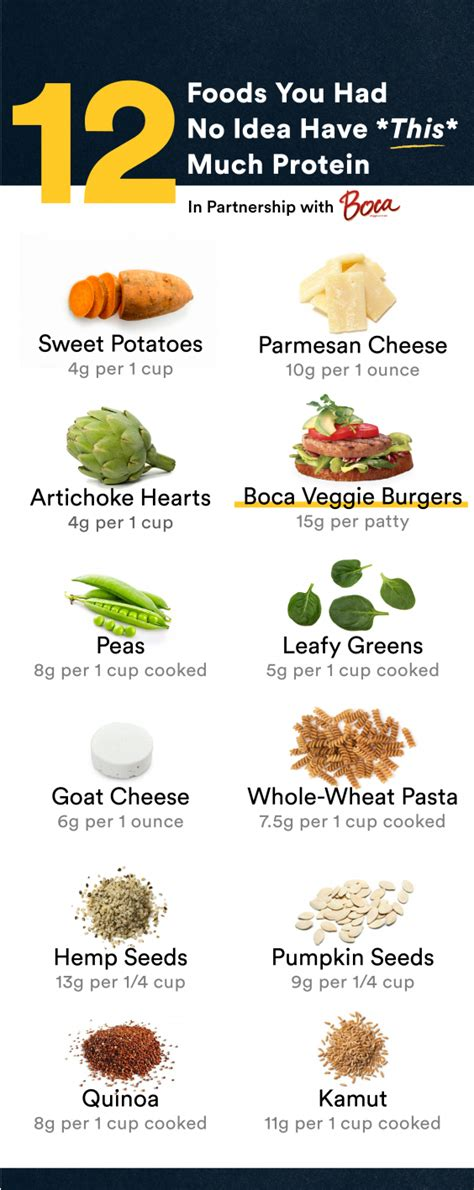 vegetables with high protein 12 foods that surprisingly high protein greatist