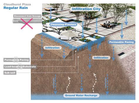 Doherty Design Studio zollhallen plaza by ramboll studio dreiseitl 171 landscape