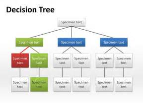 Yes No Decision Tree Template by How To Do A Decision Tree In Word
