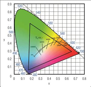 map colors   cie plot  color temperature