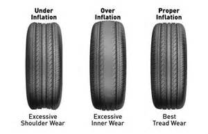 Car Tires Inflated Flat Tires 7 More Gotchas Car Rental Insurance Benefits