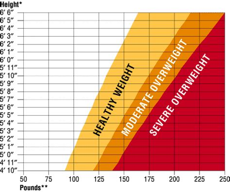 weight chart what is the ideal percentage for indian weight loss