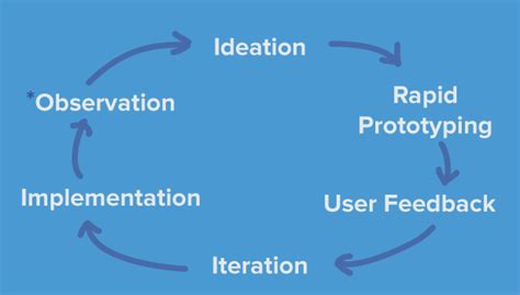 design thinking observation phase ideo s 6 step human centered design process how to make