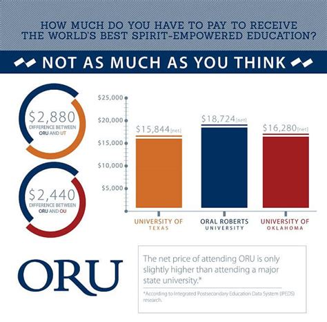 Oru Mba Degree Plan by Admissions How Much Does Tuition Cost Oru