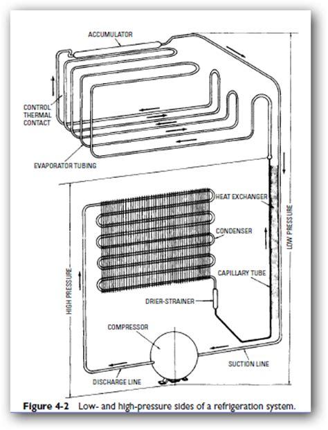 Evaporator Lemari Es kinerja freon kulkas s s p