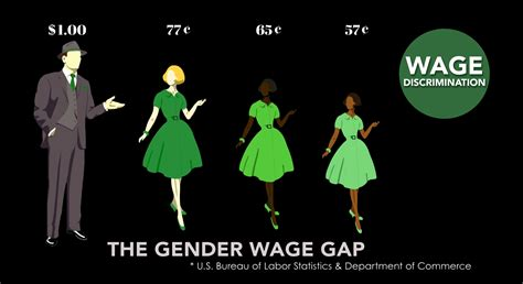 wage gap image gallery wage gap