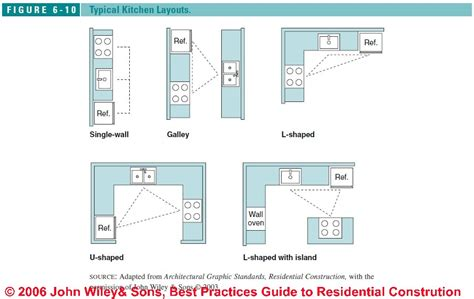 best kitchen layouts typical kitchen design layouts